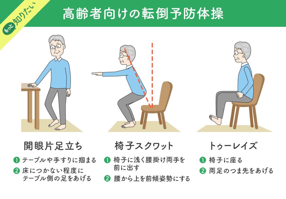 【高齢者向けの転倒予防体操】開眼片足立ち:1)テーブルや手すりに摑まる。2)床につかない程度にテーブル側の足をあげる。椅子スクワット:1)椅子に浅く腰掛け両手を前に出す。2)古紙から↑を前傾姿勢にする。3)トゥーレイズ:1)椅子に座る。2)両足のつま先をあげる。