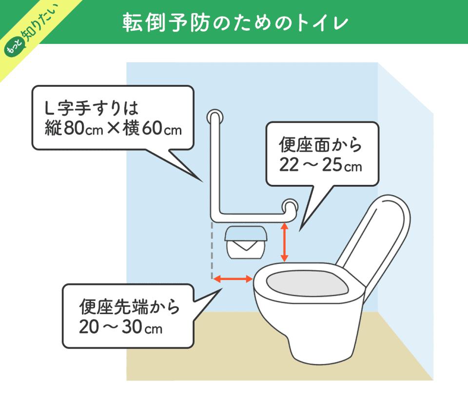 【転倒防止のためのトイレ】L字手すりは縦80センチ×横60センチ。便座先端から20~30センチ。便座面から22~25センチ
