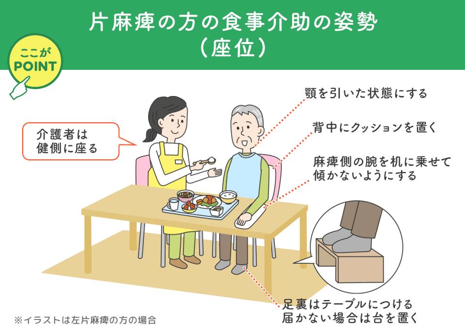 片麻痺の方の食事介助の姿勢(坐位) 介護者は健側に座る 顎を引いた状態にする 背中にクッションを置く 麻痺側の腕を机に乗せて傾かないようにする 足裏はテーブルにつける 届かない場合は台を置く ※イラストは左片麻痺の方の場合