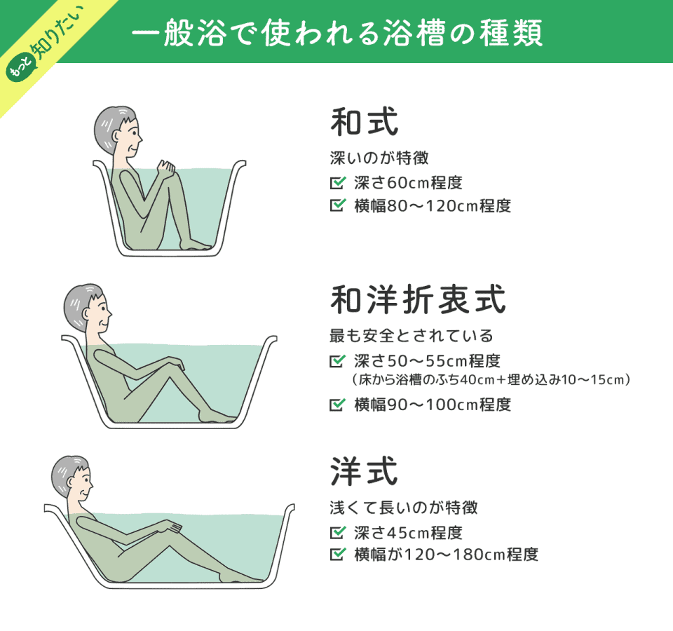 【一般浴で使われる浴槽の種類】和式:深いのが特徴 。深さ60cm程度、横幅80~120cm程度。和洋折衷式:最も安全とされている。深さ:50~55cm程度(床から浴槽のふち40cm+埋め込み10~15cm)、横幅90~100cm程度。洋式 :浅くて長いのが特徴。深さ45cm程度、横幅が120~180cm程度。