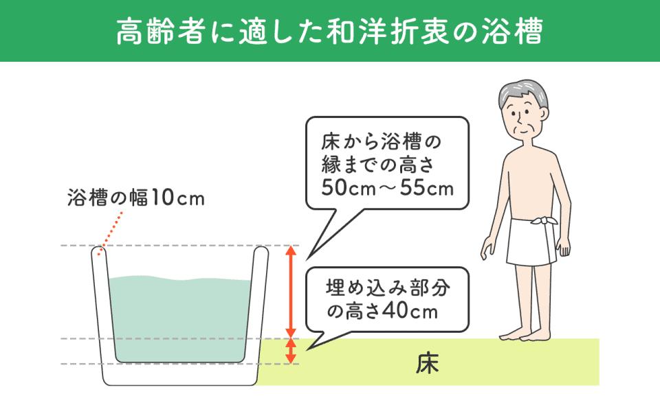 【高齢者に適した和洋折衷の浴槽】 床から浴槽の縁までの高さ50cm~55cm。 浴槽の幅10cm。 埋め込み部分の高さ40cm。