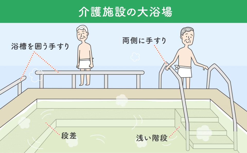 【介護施設の大浴場】 浴槽を囲う手すり 浅い階段 両側に手すり 段差