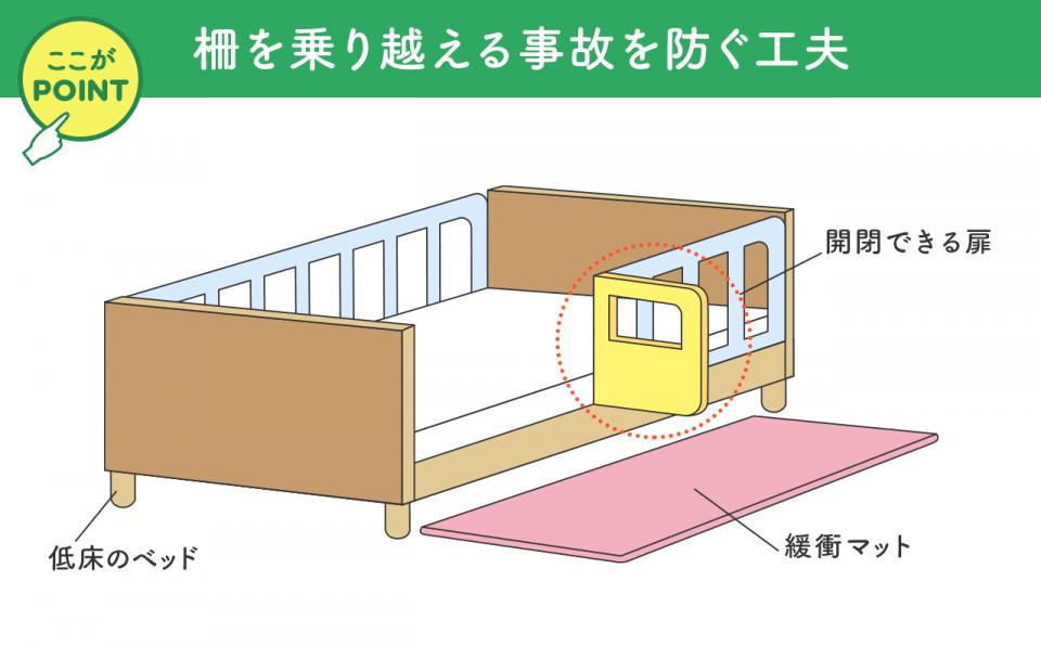 身体拘束をせず柵を乗り越える事故を防ぐ工夫 開閉できる扉 低床のベッド 緩衝マット
